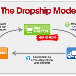 Portable Income Opportunities (PIO) – Dropshipping